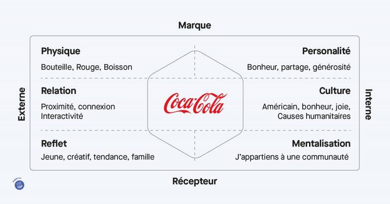 prisme identité de marque coca cola