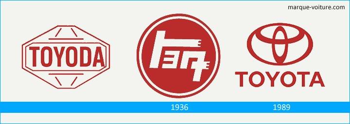 logo Toyota histoire succès story