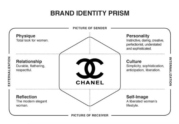 channel prisme identité de marque