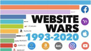 Les sites web les plus populaires depuis 1993