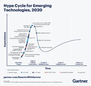 Les 5 tendances technologiques émergentes en 2020 selon Gartner