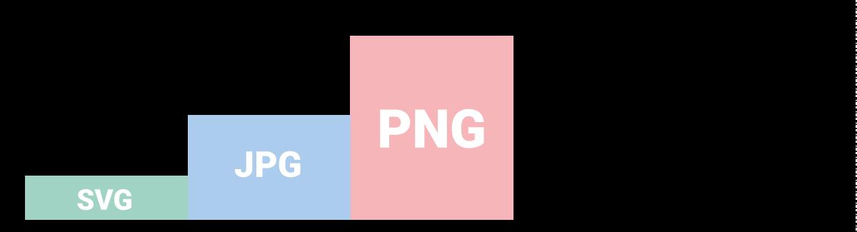 Schéma récapitulatif de la vitesse de téléchargement des différentes extentions de fichiers